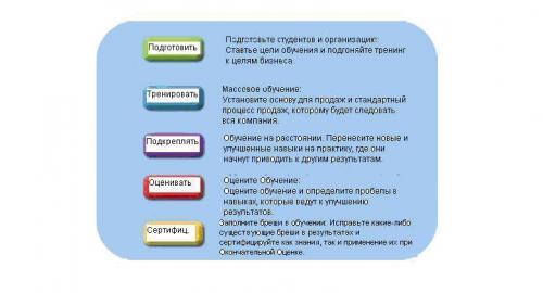 Клуб коммерческих директоров радмило лукича часть
